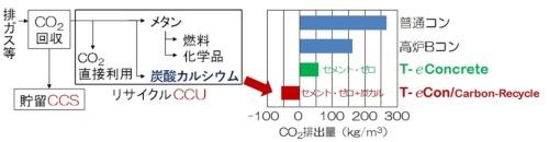 大成建設が開発したカーボンリサイクル・コンクリート「T-eConcrete/Carbon-Recycle」はCO2の収支をマイナスにする。CO2を1kg固定した炭酸カルシウムの製造で、0.5kgのCO2を排出すると仮定した(資料:大成建設)