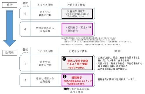 政府の中央防災会議がまとめた避難情報の見直し案(資料:内閣府)