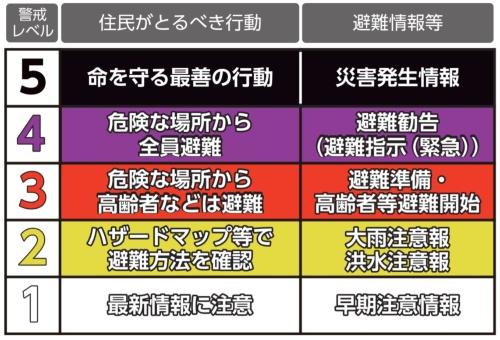 現行の「警戒レベル」(資料:内閣府)