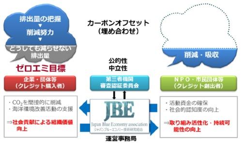 カーボン・オフセット制度のイメージ(資料:ジャパンブルーエコノミー技術研究組合)