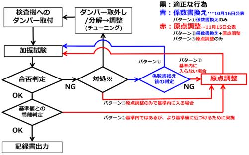 カヤバシステムマシナリーによる不正の概要(資料:KYB)