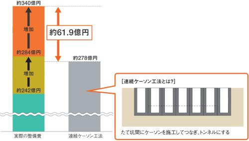 仮設スラブ設置などの対策で、工事費を約284億円と算定していたが、工法の変更が必要となってさらに増大した。取材を基に日経コンストラクションが作成