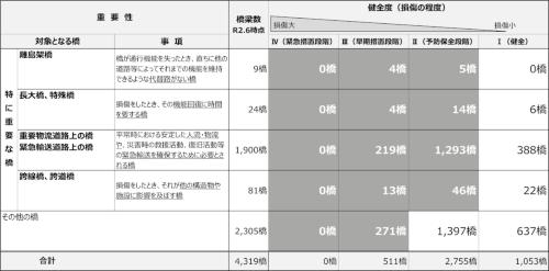 山口県が策定した橋の点検結果の公表基準。濃いグレーに相当する橋では、部材ごとの健全度や主要部材の損傷状況、補修の履歴と予定など、詳細な情報を公表する(資料:山口県)