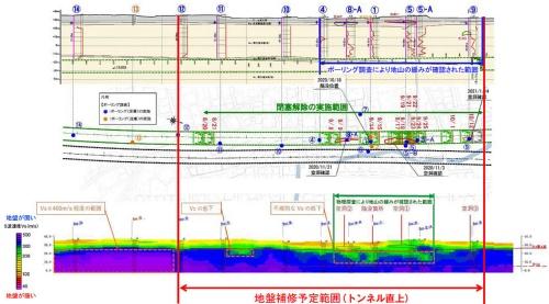 地盤改良による補修の予定範囲。緑の点線で示した南行き本線トンネルのシールド機は南(図の左)から北(右)に向かって掘進し、20年10月18日に陥没が生じた時点で停止している。黒の点線で示した北行き本線トンネルのシールド機はまだ通過していない。ボーリング調査地点「12」より南側は、微動アレイ調査などで観測した振動の伝わる速度が速く、地盤に緩みはないと判断した(資料:東日本高速道路会社)
