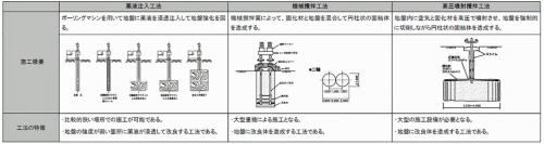 地上からの施工を想定する地盤改良工法。東日本高速は今後、具体的な工法を詰める(資料:東日本高速道路会社)