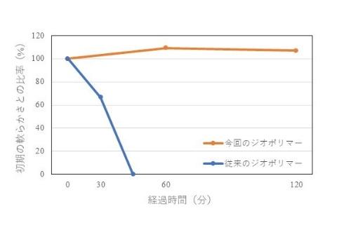 ジオポリマーコンクリートの軟らかさの経時変化(資料:大林組)