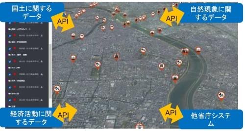 「国土交通データプラットフォーム」のイメージ。様々なデータを同じ地図に重ねて表示する。API(アプリケーション・プログラミング・インターフェース)はデータをやり取りする仕組み(資料:国土交通省)