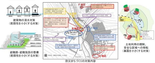 市町村の防災まちづくりのイメージ(資料:国土交通省)
