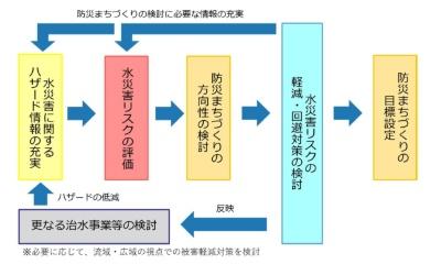 防災まちづくりの検討の流れ(資料:国土交通省)