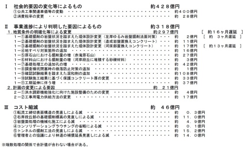 コストの増加分と削減分の内訳(資料:国土交通省成瀬ダム工事事務所)