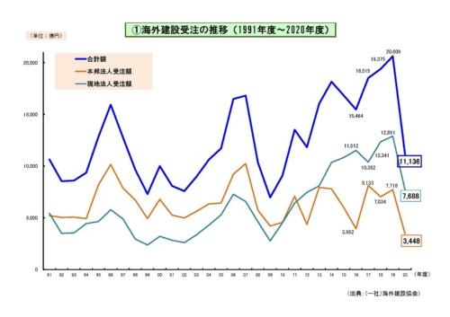 海外建設受注の推移(資料:海外建設協会)