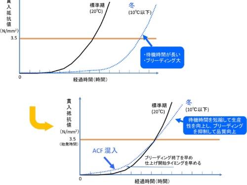 ACF工法の効果。横軸が時間で縦軸が貫入抵抗値。黒線が気温20度の標準期、青線が冬季の挙動を示す(資料:清水建設)