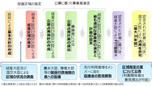 再エネ海域利用法のスキーム(資料:経済産業省資源エネルギー庁)