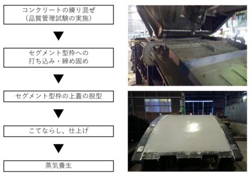 T-eConcreteを使ったセグメントの製造の流れ(資料:大成建設)
