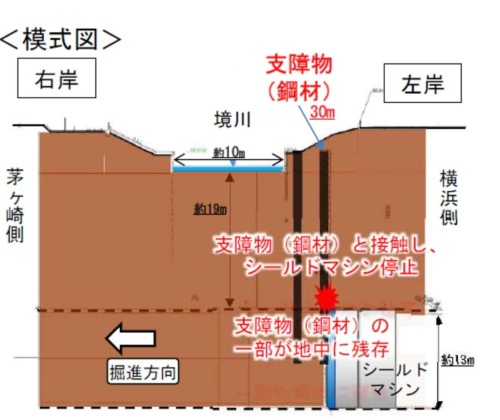 シールド機の進路上に長さ30mのH形鋼が複数埋まっていた(資料:国土交通省横浜国道事務所)