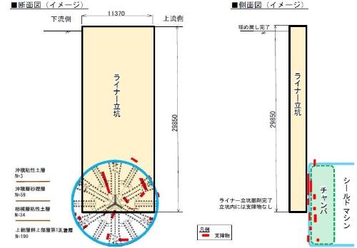 地中に残った鋼材を撤去するためのたて坑の模式図。シールド機の前面が目視できる深さまで掘削した(資料:国土交通省横浜国道事務所)