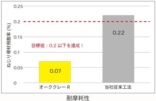 舗装面の荒れにくさを示す指標の1つであるねじり骨材飛散率の比較(資料:大林組)