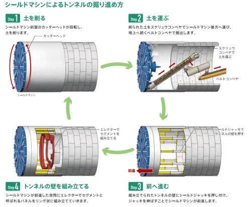 ジャッキを使ってシールド機を前進させる仕組み(資料:東京外環プロジェクト)