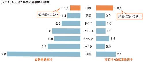 人口10万人当たりの交通事故での死者数を先進7カ国(G7)間で比べた。日本は自動車乗車中の死者数はG7で最も少ないものの、歩行中・自転車乗用中の死者数は多い。世界銀行によるIRTAD(2019)の情報を基に国土交通省が作成