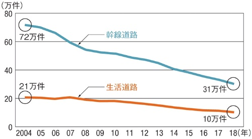 道路の種類別に見た交通事故件数の推移。幹線道路に比べて、生活道路での事故の減少スピードが鈍い(資料:交通事故統計年報を基に国土交通省が作成)