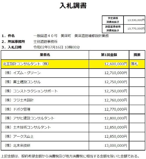北王設計コンサルタントが1260万円(税抜き)で落札した。日本建設情報総合センター「入札情報サービス」の資料に日経クロステックが加筆