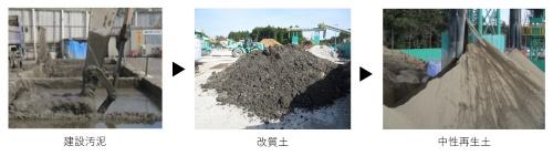 KSJなどが開発済みの「JRC再生土」。建設汚泥にセメントや特殊な改質材を加えて改質し、その後CO2ガスにさらすことで短時間に中性再生土を製造できる(写真:KSJ)