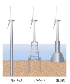 着床式洋上風車の例(資料:大林組)