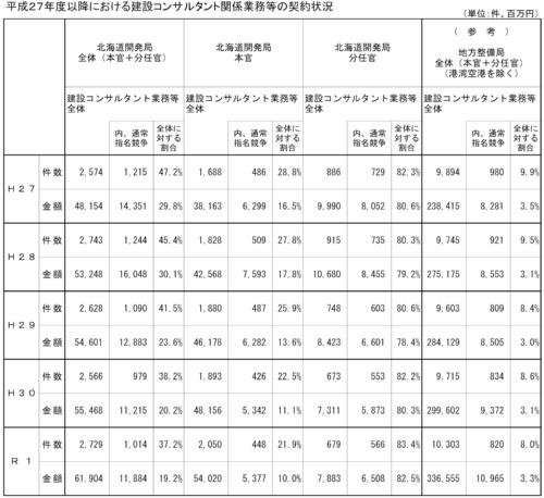 北海道開発局は他の地方整備局に比べて建設コンサルタント業務の発注で通常指名競争を実施した割合が高いことが分かった(資料:国土交通省北海道開発局)