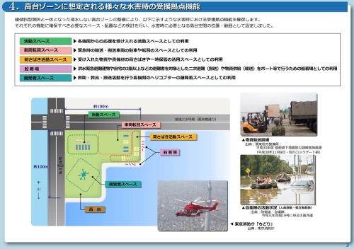 洪水時に想定する高台の主な機能。物資輸送や応援受け入れの場所を確保する(資料:葛飾区)