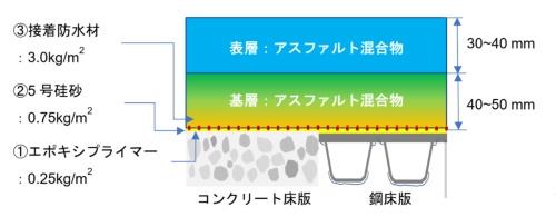 樹脂防水一体型アスファルト舗装の舗装断面のイメージ(資料:東亜道路工業)