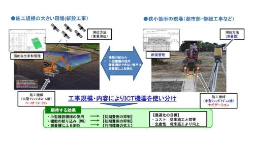 従来のICT施工は、マシンコントロール機能を搭載した中型の建機など大規模な施工現場に適した技術の活用が多かった。工事の規模や内容に応じてICT機器を使い分ける仕組みをつくる(資料:国土交通省)