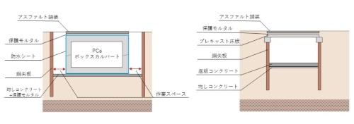地下空間の構築にPCaボックスカルバートを使う従来工法(左)と、鋼矢板とPCa床版を組み合わせる新工法(右)(資料:大林組)