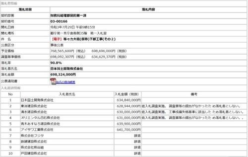 積算ミスが発覚した「等々力大橋(仮称)下部工事(その2)」の入札結果(資料:東京都)