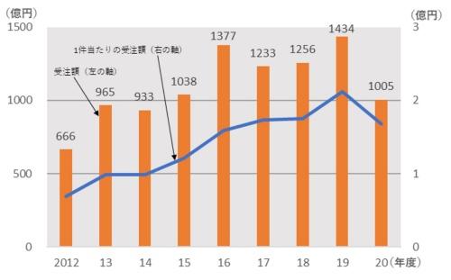 受注の総額と件数の推移(資料:国際建設技術協会)