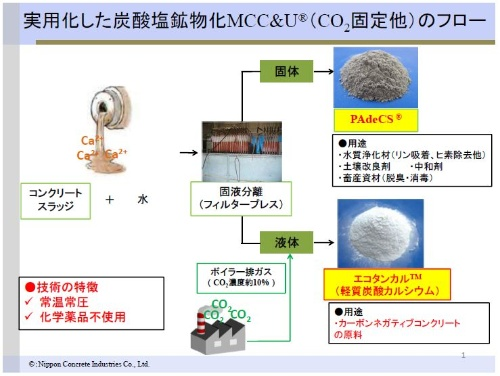 エコタンカルおよびパデックスの製造フロー。日本コンクリート工業によると、コンクリート二次製品工場から発生するスラッジは1年間でおよそ20万tに上る。年間300万tほどが発生する残コンや戻りコンから生じるスラッジにも適用できる(資料:日本コンクリート工業)