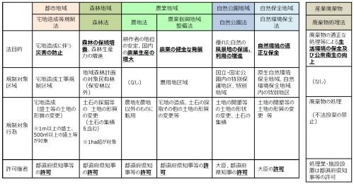 盛り土に関する法律の規制(資料:内閣府)