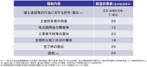 盛り土に関する都道府県の条例の概要。26都府県が条例を制定している(資料:内閣府)