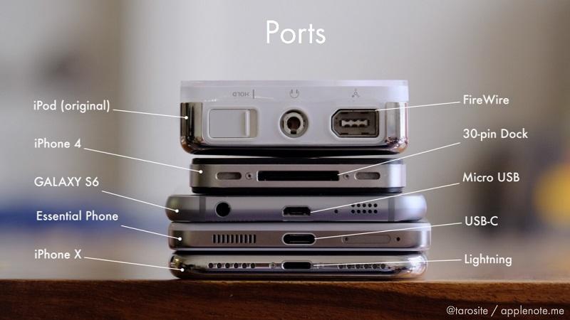初代iPodから最新のiPhone Xまでのポートの比較。Lightningポートが最も小さく、厚みを抑えたデザインに貢献していることが分かる (写真:松村 太郎)