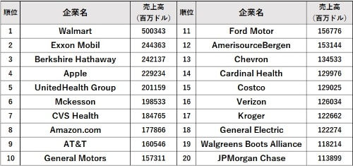 Fortune 500の上位20社。Fortune誌の発表に基づき、日経 xTECH作成