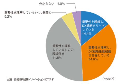 DXプロジェクトに関する経営トップの姿勢