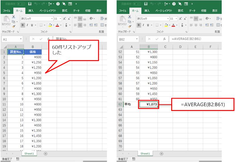 平均ランチ価格の算出 G駅前の平均ランチ価格を算出した。厳密な平均価格は1072.5円だった。計算に使用しているのは、ExcelではおなじみAVERAGE関数だ