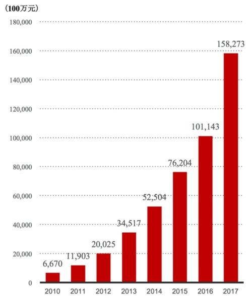 Alibaba Groupの売上高推移