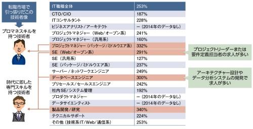 エン・ジャパンが運営する「ミドルの転職」に掲載された求人数の推移