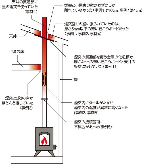 〔図1〕煙突との隙間や煙突の仕様に火災の原因