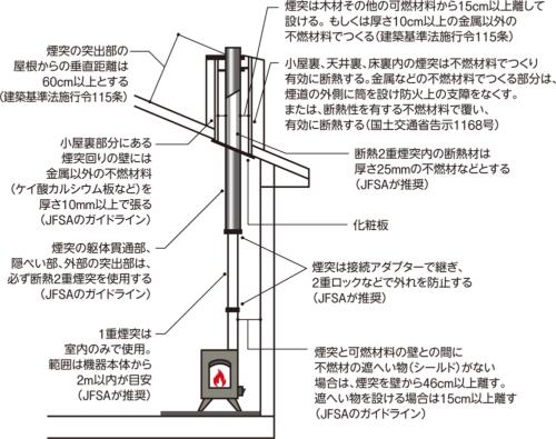 〔図2〕断熱2重煙突を壁から15cm以上離す