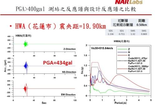 台湾の研究機関、国家地震工程研究中心が公表した「2018.02.06花蓮地震概要 Ver7.2」の抜粋。花蓮市で観測された地震動と加速度応答スペクトル。南北方向の最大加速度は434ガル(cm/秒2)。東西方向で2~3秒の周期が卓越している(資料:国家地震工程研究中心)