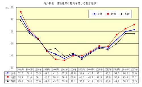日建協の調査による「建設産業に魅力を感じる割合の推移」。2000年代初頭を底に改善基調にあった。17年調査では外勤者の残業時間が最も減少したものの、魅力を感じる割合は横ばいとなった(出所:日本建設産業職員労働組合協議会)