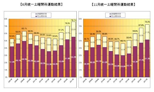日建協が毎年6月と11月の第2土曜日に実施してきた「統一土曜閉所運動」での閉所率の推移。建設業の長時間労働を改善する一助となっている(出所:日本建設産業職員労働組合協議会)
