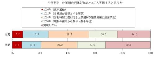 日建協の週休2日に関する調査。「作業所の週休2日はいつごろ実現すると思うか」との質問に、外勤者の過半数が懐疑的な見方をしている(出所:日本建設産業職員労働組合協議会)