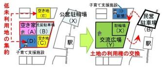 新設制度による「低未利用土地権利設定等促進計画」のイメージ。自治体が複数の土地や建物に一括して利用権などを設定する計画を作成する(資料:国土交通省)